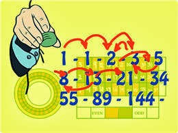 Fibonacci Rulet Stratejileri
